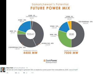 Saskpower mix by 2030 vs 2015